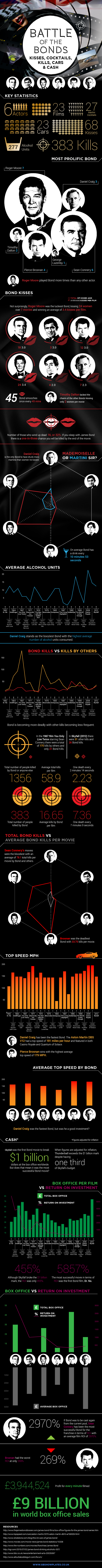 James Bond 007 Infographic - Battle of the Bonds: Kisses, Cocktails, Kills, Cars & Cash