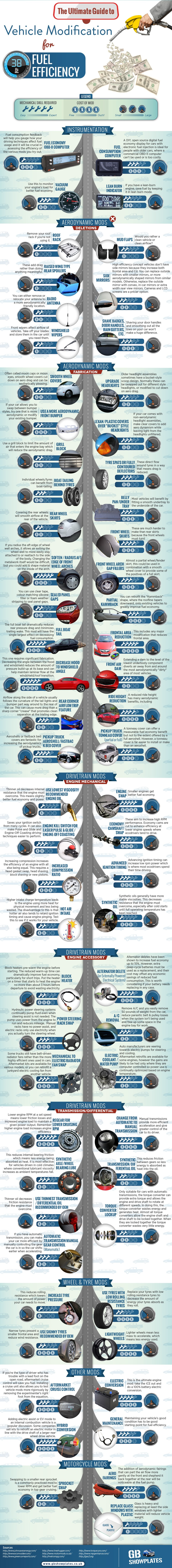 Modification of Vehicles for Improved Fuel Efficiency Infographic